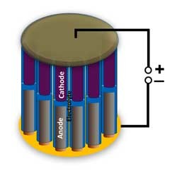 Nano-accu voor nano-elektronica