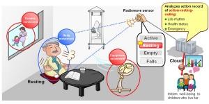 Bewegingssensor detecteert zelfs het ademen van een mens