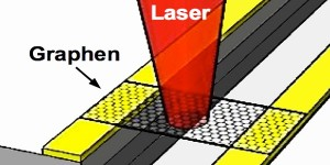 Grafeen als ultrasnelle fotodetector en terahertz-straler
