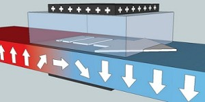 Energiezuinig transport van magnetische bits mogelijk gemaakt