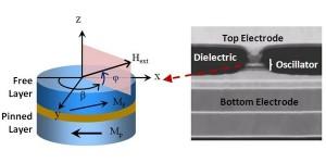 Krachtigste microgolfoscillator met nano-afmetingen