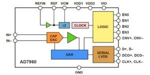 Snelste 18-bits SAR A/D-converter