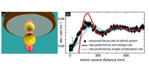 Nieuwe ontwerpregel voor extreem heldere kwantum-lichtbronnen