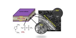 Supercondensator met klei bestand tegen superhoge temperatuur