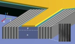 Nieuw type laser verbruikt 250 keer minder energie