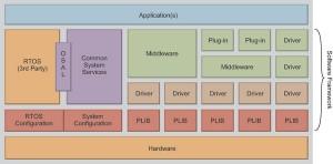 Nieuwe firmware-ontwikkelomgeving voor 32-bits PIC32 MCU's