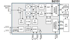 Kleinste tv-tunerchip is geschikt voor alle standaarden