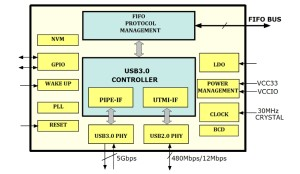 USB 3.0 interface-chips van FTDI