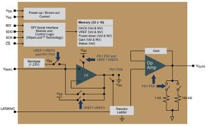 De MCP48FEBX1 is een vertegenwoordiger (met één uitgang) van de Microchip-familie van vluchtige en niet-vluchtige DAC's met 8, 10 en 12 bits en SPI.