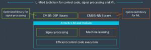 Armv8.1-M en Helium. Afbeelding: ARM.