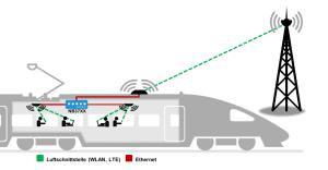 Zwitsers WiFi-netwerk in treinen en bussen