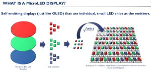Display uit microLED's. Afbeelding: YOLE Dévelopment