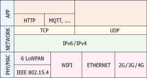 Mijn pad naar het IoT (2): Protocolstacks