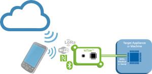 Gateway-printen maken apparaten geschikt voor Internet (foto: Keolabs, www.iotize.com).