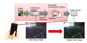 Hogere beeldkwaliteit voor smartphones