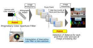 Beeldsensor levert ook diepte-informatie