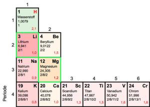 Magnesium-accu's binnenkort beter dan lithium-ion-accu's?