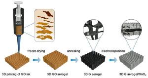 Fabricage van een supercap-elektrode uit grafeen-aerogel/mangaanoxide door 3D-printen - Afbeelding: Yat Li et al., Joule, 2018