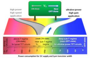 Het verschil tussen snelle vermogenstransistors en de nieuwe energiebesparende TFT's. Afbeelding: University of Cambridge.