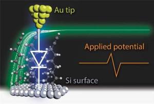 De diode-molecule tussen elektroden van goud en van silicium. Illustratie: I. Díez-Pérez
