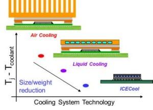 Drie verschillende koeltechnieken. Afbeelding: IBM.