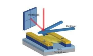 Piëzo-elektrisch effect aangetoond in 2D-halfgeleider