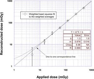De relatie tussen de werkelijk toegepaste dosis en de berekende stralingsblootstelling is vrij nauwkeurig. Bron: ScienceDirect