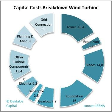 capital cost breakdown wind turbine