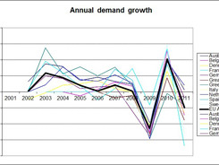 Power market headed for potential oversupply