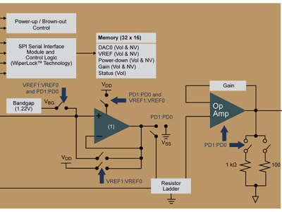 DACs with integrated EEPROMS keep their parameters after loss of power