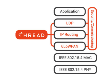 Thread network for low-power nodes