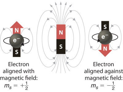Progress towards Magnetic Memory at the atomic scale