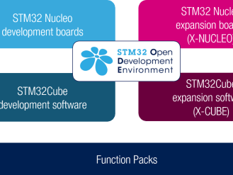 Free STM32 ODE Poster powered by Mouser Electronics