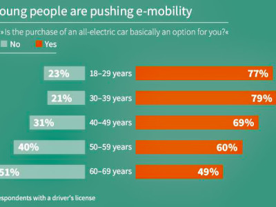Survey reveals attitude of German drivers to electric vehicles