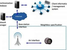 Weightless for IoT apps