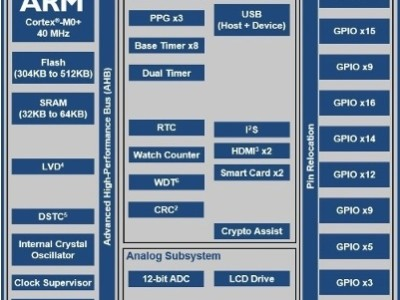 Two more ARM Cortex MCUs from Cypress