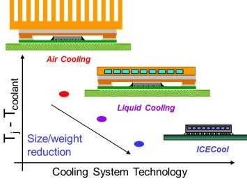 ICECool from IBM cools chip structure