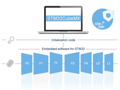STM32Cube Development Platform