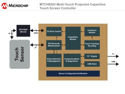 Microchip Touch and Gesture Solutions