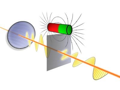 Quantum efect rotates polarization direction