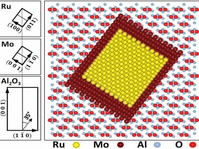 Ruthenium: the latest Ferromagnetic material on the block