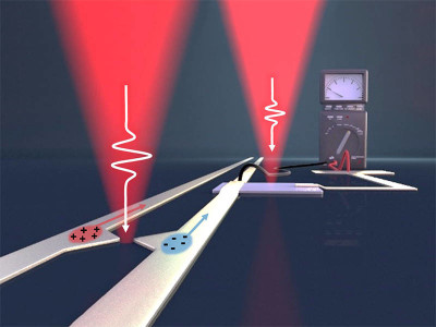 Plasmonic hot electron nano-emitters bridge the THz gap (say what?)