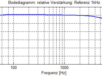 Bodediagramm (relativ)