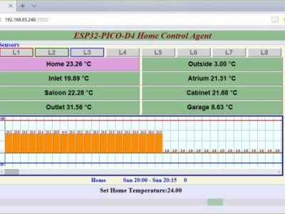 The ESP32 Main Web Page view allows to watch and control home environment