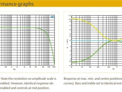 performance graphs 2