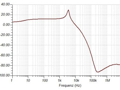 Diodes 1N4151 - Sim-Frequency-Response