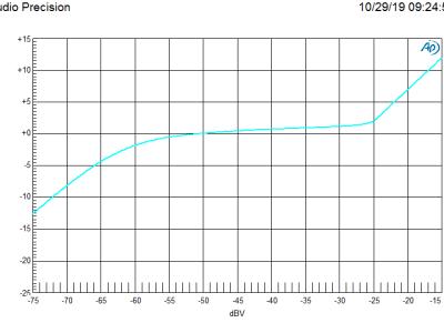 Output level vs input level