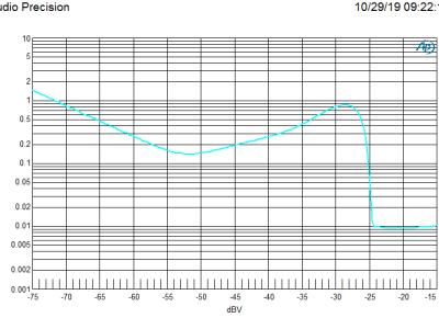 THD at K3 vs input level