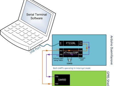 Wiring diagram for Arduino ICOMSAT 1.1 cell phone shield  from ITEAD Studio