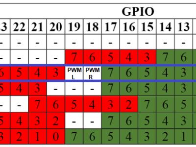 GPIO configuration